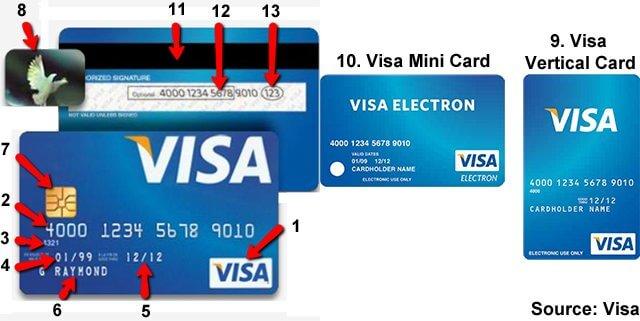 گیفت کارت ویزا -گیفت مکس